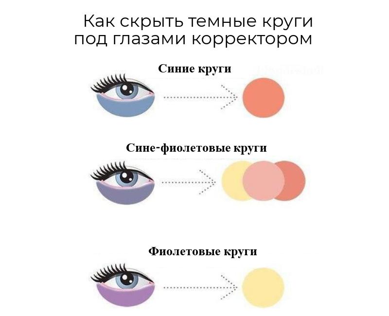 скрыть круги под глазами