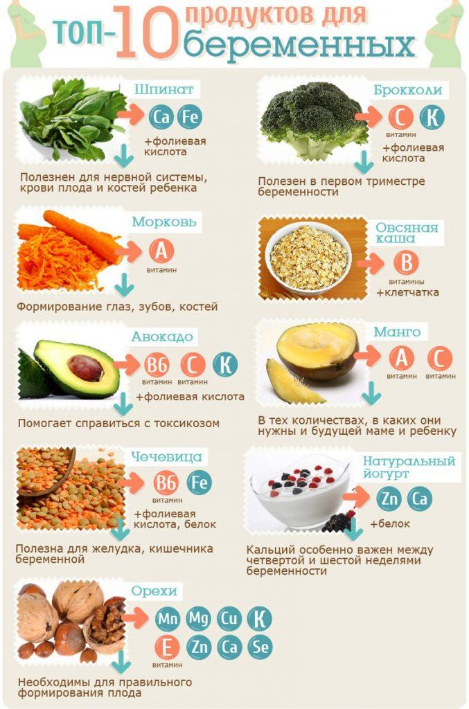 10 продуктов для беременных