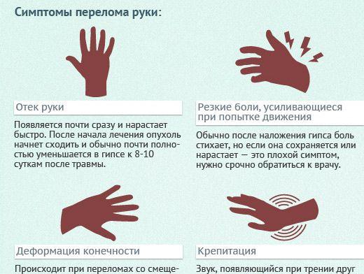 симптомы перелома руки